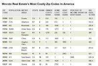 The U.S.'s Top 25 Most-Costly Zip Codes