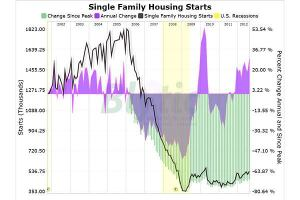 This chart tracks housing starts since 2002. Housing starts remain over 70% percent below the peak set in early 2006.