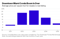 Miami Condo Inventory Piles Up, Investors Look to Cash Out