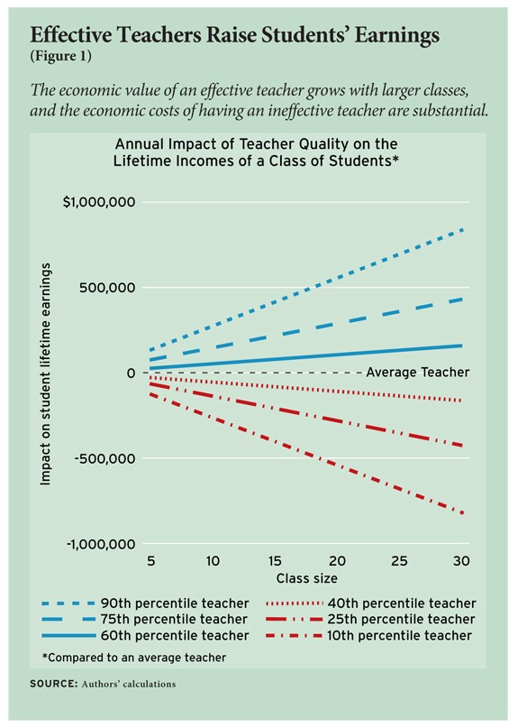 Talent and effectiveness vary widely among teachers, but also among home building associates.