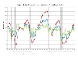 NAHB analysis of Conference Board Consumer Confidence Index data.