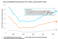 September Construction Spending Ticks Up