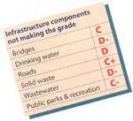 The 2005 Report Card for America's Infrastructure, which polled respondents on various aspects of U.S. public works, gave poor grades to most areas. Source: ASCE