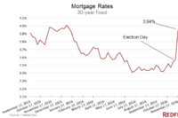 What Do Rising Mortgage Rates Mean for Housing?
