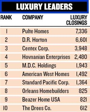 HIGH-ENDERS: Pulte also led in luxury closings. But others on the list concentrate on luxury and custom products as well: American West Homes devotes 65 percent of its product mix to high-end homes.