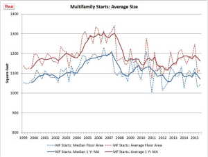 Average sizes of multifamily units are trending down.