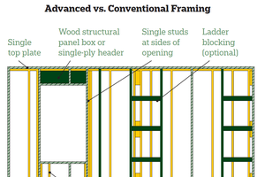 Upgrade Your Framing: Advanced Framing Techniques From APA