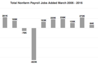 Nonfarm Employment Increases by 215,000, With Gains in Construction
