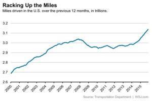 Wall Street Journal analysis of Transportation Department data