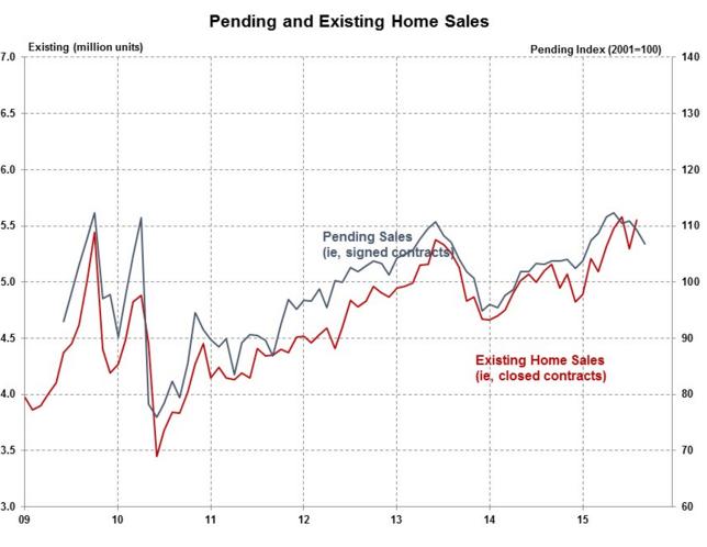 U.S. Pending Home Sales Index Down 2.3%
