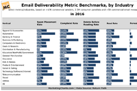 Here's How Marketers Fared Last Year in the Metrics That Impact Email Deliverability