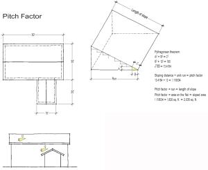 Plans typically show horizontal and vertical dimensions and the slope of the roof. This roof is 1,820 square feet on the flat, but to estimate sheathing and roofing materials it's necessary to determine the area on the slope. First, using the Pythagorean theorem, calculate the slope distance — 13.4164 inches per foot of run for a 6/12 roof. The ratio between this slope distance and a unit of run is called the pitch factor. Multiplying the run of the roof by the pitch factor gives the slope, or rake, distance of that roof. Multiplying the area of the roof on the flat by the pitch factor gives the sloped area of the roof.