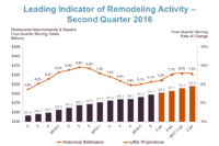 JCHS: Remodeling Spending Approaching Pre-Downturn Levels
