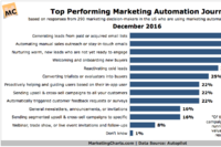 Marketers Rank Their Top-Performing Automation Journeys