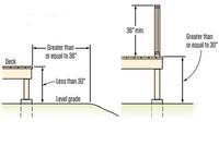 Deck Guardrails