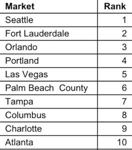 Ten-X top 10 hottest housing markets of the winter.