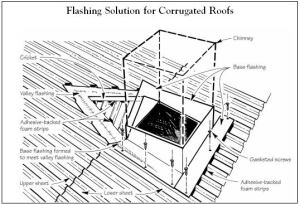 Typical Bathroom Plumbing Diagram furthermore Energy Efficient Roofing additionally Energy Efficient Homes additionally Electrical Wiring Standards besides  on chapter 1 why build modular