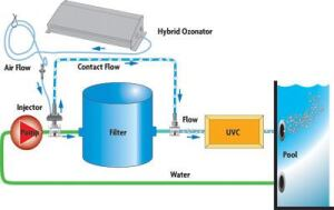 AOP Type 1Ozone Generator and Contractor with UVC Within Water Stream
