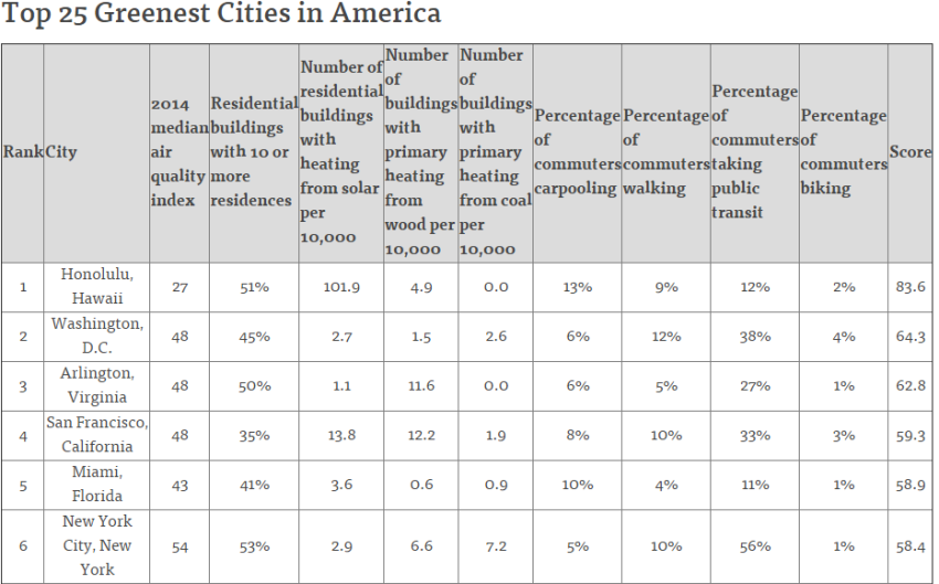 The Top 25 Greenest Cities in America