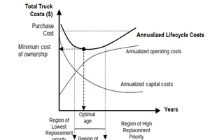 Optimizing Your Fleet Replacement Policy