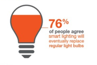 New Survey Shines a Light on Importance of Smart Bulbs