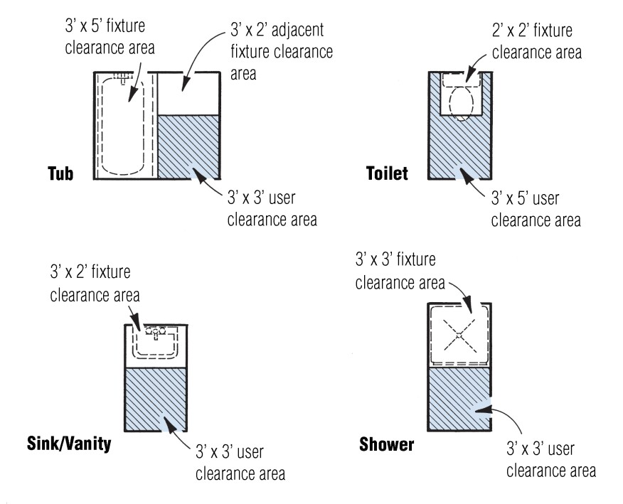 When laying out a bathroom, allow space for the fixture as well as for the person using it. As a rule of thumb, all clearances are either 2, 3, or 5 ft. (this is sometimes called the 2-3-5 rule).