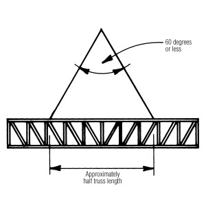 When lifting floor trusses with a crane, always lift from two points and never lift the truss sideways, which can loosen connector plates.