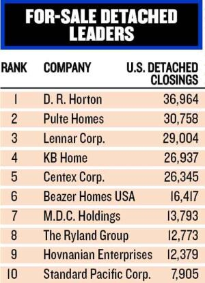 FAMILIAR FACES: For yet another year, D.R. Horton closed the most detached homes nationwide. Below Horton, the list looks largely the same, too, with the same nine builders rounding out the top 10. Of the group, Pulte made the biggest jump in closings, with 4,394 more detached homes built in 2004 than 2003.