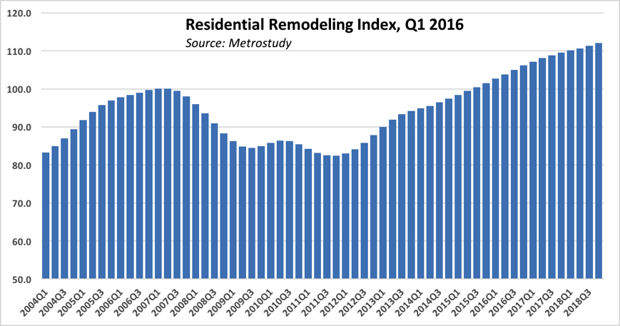 Residential Remodeling Index chart for Q1 2016