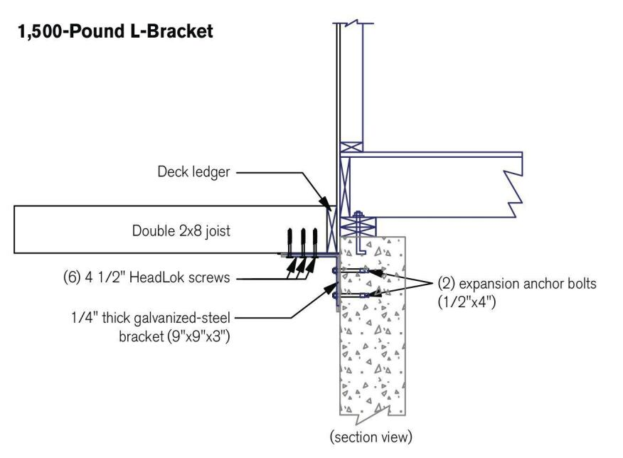 When installed as shown above, the author's custom-fabricated 1/4-inch-thick steel brackets provide 1,500 pounds of resistance to lateral loads.