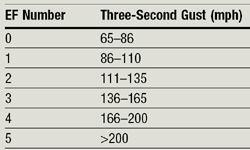 Figure 2: Enhanced Fujita (EF) Scale for Tornado Damage