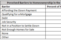 Renters Say Down Payment Costs Prevent Home Purchases