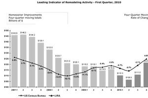 Remodeling Spending Heads Into Upswing, Per Latest LIRA