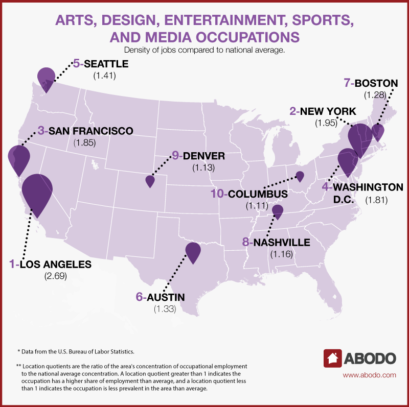 ABODO - Top 10 Cities for Arts, Design, Entertainment, Sports & Media