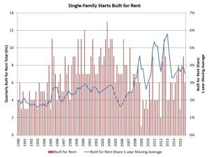 Single-family for-rent new construction runs flat.