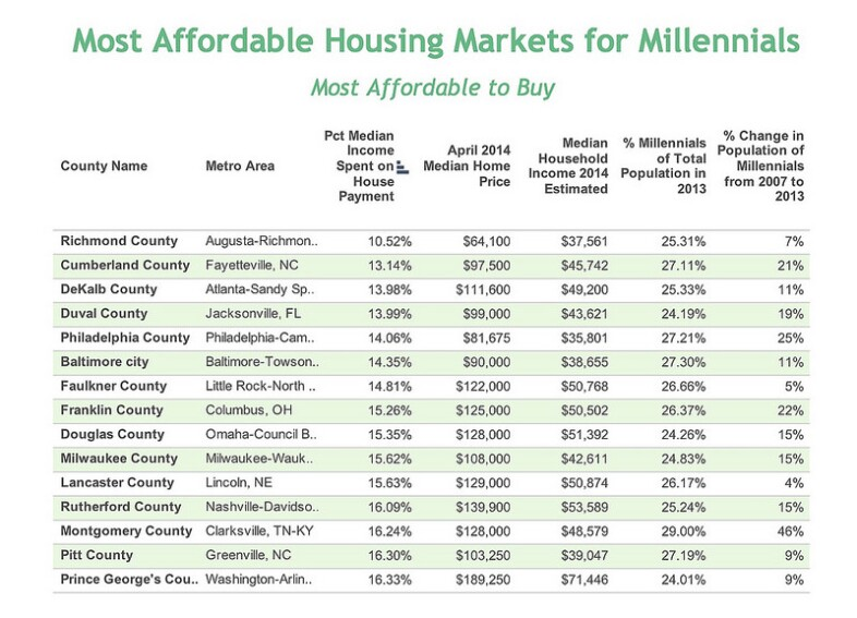 The Nation's 15 Most Affordable Housing Markets--To Buy or Rent--for Millennials