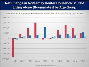 A chart of the net change in nonfamily roommate renter households between 2006 and 2015.