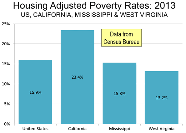 Poverty rates grow in California, where housing affordability is at an all-time low.