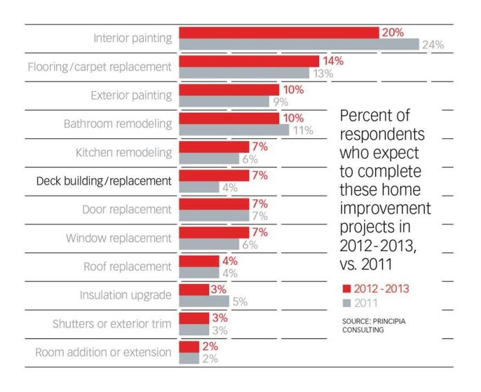 Survey Suggests More Robust Remodeling Spending This Year