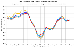 FNC's Residential Price Index indicates that U.S. residential property values ran relatively flat month to month, and are about 6% higher than year-earlier values.
