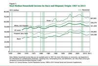 Demo Memo: Median Household Income in 2013