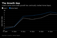 Lowe's Growth in Home Depot's Shadow