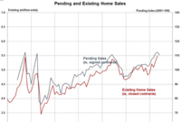Another Bump in the Road: Pending Home Sales Decline in June