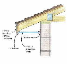 Securing Soffits Jlc Online Exteriors Roofing