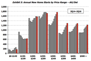 Steep Prices Squeeze Buyers in Salt Lake City