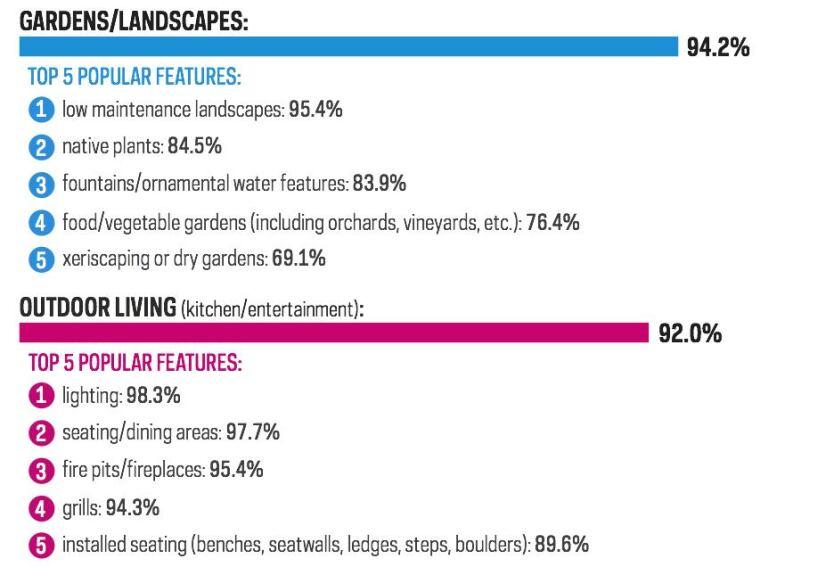 15 Hot Outdoor Design Trends