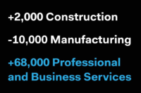 ADP: 216K Jobs Added in November
