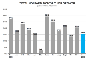 BLS: 156,000 Jobs Added in December; Construction Sheds 3,000