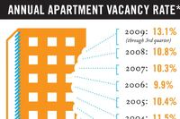 Multifamily Rent Recovery Predicted to be Slow
