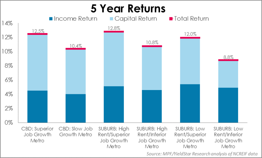 The distribution of income and capital returns over the past five years in each investment category.